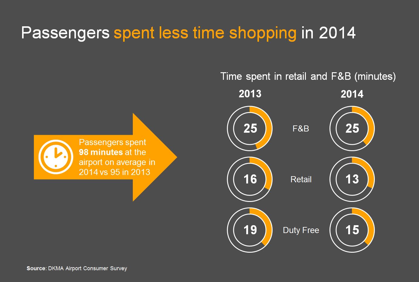 Time spent shopping